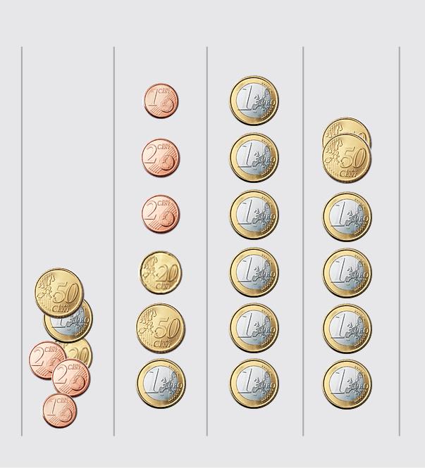Größenvorstellungen im Bereich Geldwerte | Mathe inklusiv mit PIKAS
