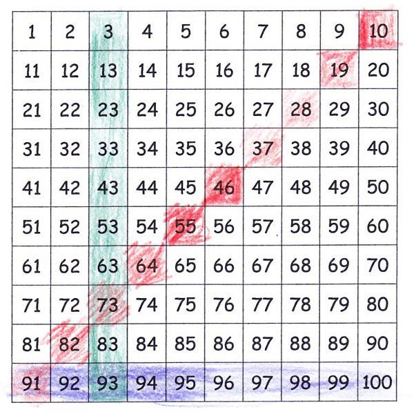 Hintergrund | Mathe inklusiv mit PIKAS